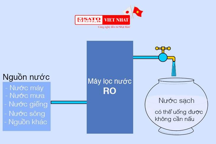 Máy lọc nước R.O Sato STG4/10D