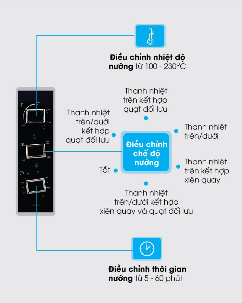 Lo nuong Sanaky VH-3599S2D-N2D các chức năng của lò