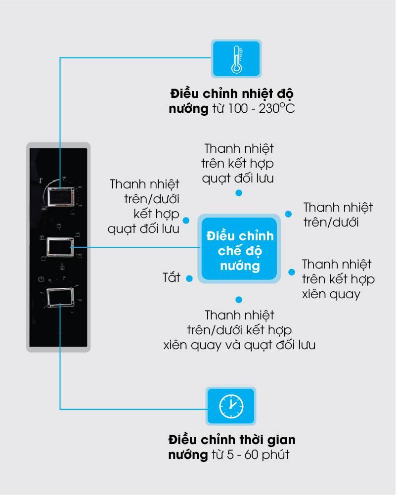 Lo nuong Sanaky VH-5099S2D-N2D các chưc năng của lò